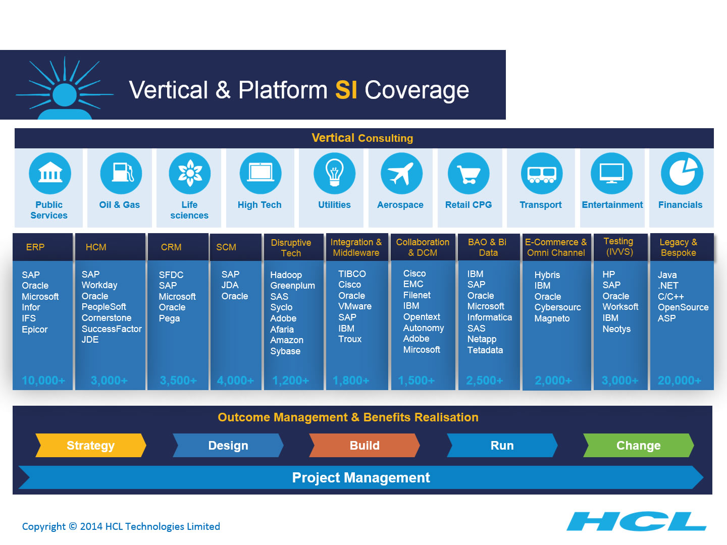 hcl capabilities powerpoint presentation